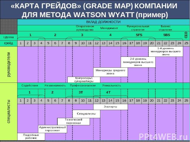 «КАРТА ГРЕЙДОВ» (GRADE MAP) КОМПАНИИ ДЛЯ МЕТОДА WATSON WYATT (пример)