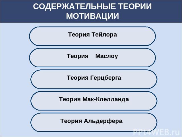 СОДЕРЖАТЕЛЬНЫЕ ТЕОРИИ МОТИВАЦИИ Теория Тейлора Теория Маслоу Теория Герцберга Теория Мак-Клелланда Теория Альдерфера