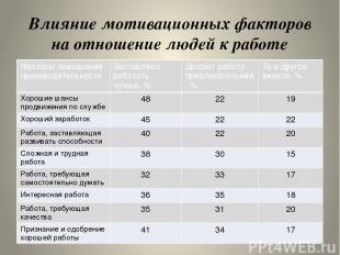 Влияние мотивационных факторов на отношение людей к работе Факторыповышения прои