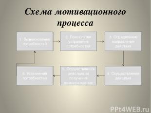 Схема мотивационного процесса 1. Возникновение потребностей 2. Поиск путей устра
