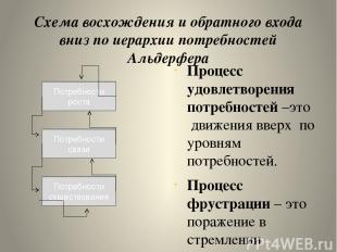 Схема восхождения и обратного входа вниз по иерархии потребностей Альдерфера Про