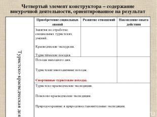 Четвертый элемент конструктора – содержание внеурочной деятельности, ориентирова
