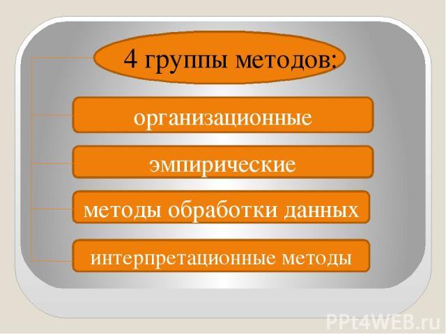4 группы методов: организационные эмпирические методы обработки данных интерпретационные методы
