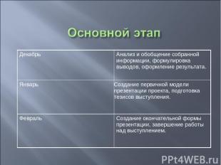 Декабрь Анализ и обобщение собранной информации, формулировка выводов, оформлени