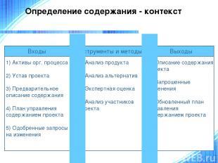 Определение содержания - контекст 1) Активы орг. процесса 2) Устав проекта 3) Пр