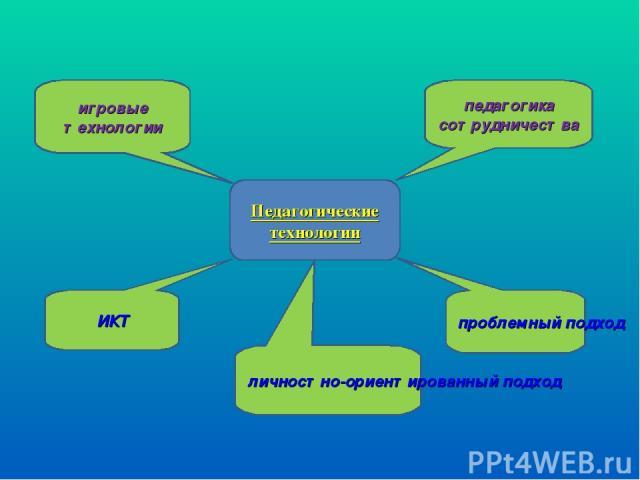 Педагогические технологии педагогика сотрудничества игровые технологии личностно-ориентированный подход ИКТ проблемный подход