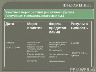 ПРИЛОЖЕНИЕ 3 Дата Меро-приятие Форма представ-ления Результа-тивность 15.02.08 2
