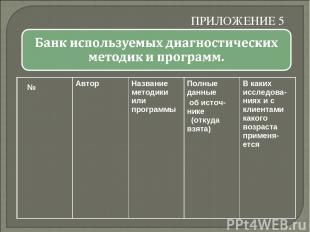 ПРИЛОЖЕНИЕ 5 № Автор Название методики или программы Полные данные об источ-нике