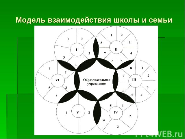 Модель взаимодействия школы и семьи