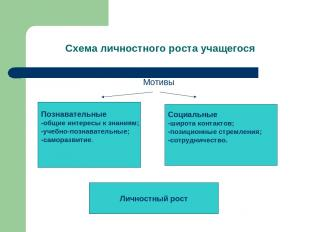 Схема личностного роста учащегося Мотивы Познавательные -общие интересы к знания