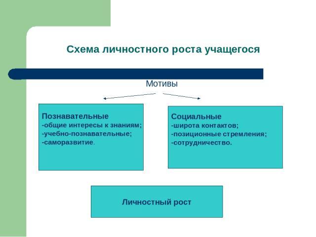 Схема личностного роста учащегося Мотивы Познавательные -общие интересы к знаниям; -учебно-познавательные; -саморазвитие. Социальные -широта контактов; -позиционные стремления; -сотрудничество. Личностный рост