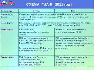 СХЕМА ГИА-9 2011 года Показатель 2010 г. 2011 г. Традиционная форма По решению М