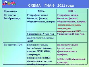 СХЕМА ГИА-9 2011 года Показатель 2010 г. 2011 г. По текстам Рособрнадзора Геогра