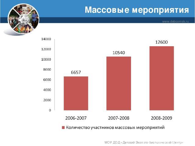 Массовые мероприятия www.debcomsk.ru МОУ ДОД «Детский Эколого-биологический Центр» МОУ ДОД «Детский Эколого-биологический Центр»