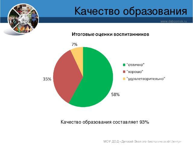 Качество образования www.debcomsk.ru МОУ ДОД «Детский Эколого-биологический Центр» Качество образования составляет 93% МОУ ДОД «Детский Эколого-биологический Центр»