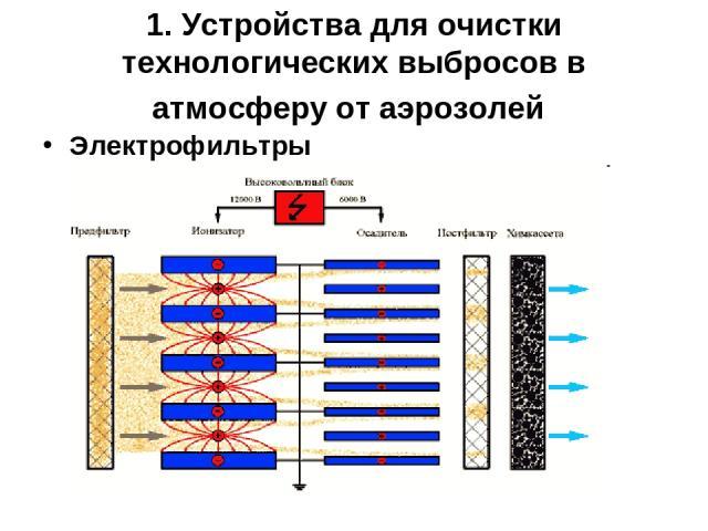 1. Устройства для очистки технологических выбросов в атмосферу от аэрозолей Электрофильтры