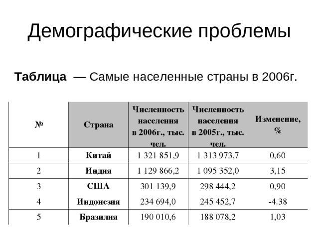 Демографические проблемы Таблица — Самые населенные страны в2006г. № Страна Численность населения в2006г., тыс. чел. Численность населения в2005г., тыс. чел. Изменение, % 1 Китай 1321851,9 1313973,7 0,60 2 Индия 1129866,2 1095352,0 3,15 …