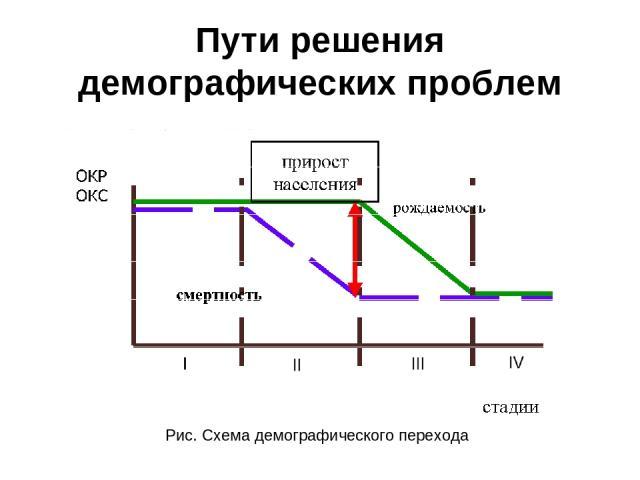 Пути решения демографических проблем Рис. Схема демографического перехода
