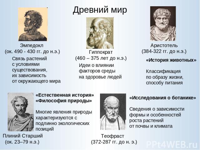 Древний мир Гиппократ (460 – 375 лет до н.э.) Эмпедокл (ок. 490 - 430 гг. до н.э.) Аристотель (384-322 гг. до н.э.) Теофраст (372-287 гг. до н. э.) Плиний Старший (ок. 23–79 н.э.) Идеи о влиянии факторов среды на здоровье людей «История животных» Кл…