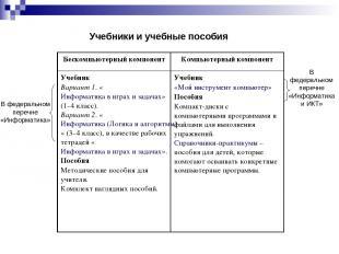 Учебники и учебные пособия В федеральном перечне «Информатика» В федеральном пер