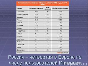 Россия – четвертая в Европе по числу пользователей Интернет