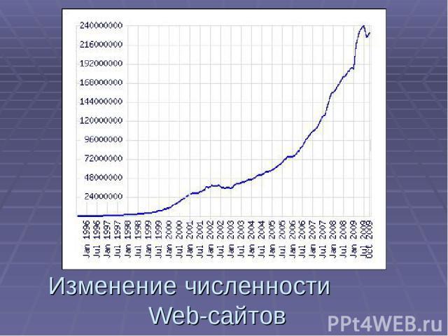Изменение численности Web-сайтов