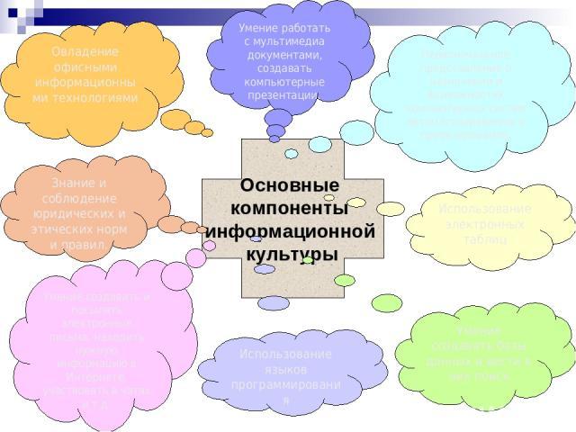 Основные компоненты информационной культуры Первоначальное представление о назначении и возможностях компьютерных систем автоматизированного проектирования. Использование электронных таблиц Умение создавать базы данных и вести в них поиск Использова…