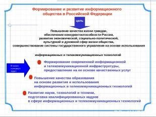 Формирование и развитие информационного общества в Российской Федерации Повышени