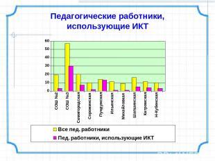 Педагогические работники, использующие ИКТ