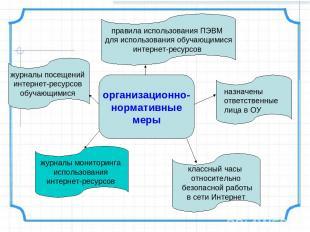 организационно- нормативные меры журналы мониторинга использования интернет-ресу