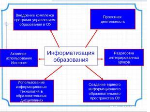 Информатизация образования Внедрение комплекса программ управлением образования