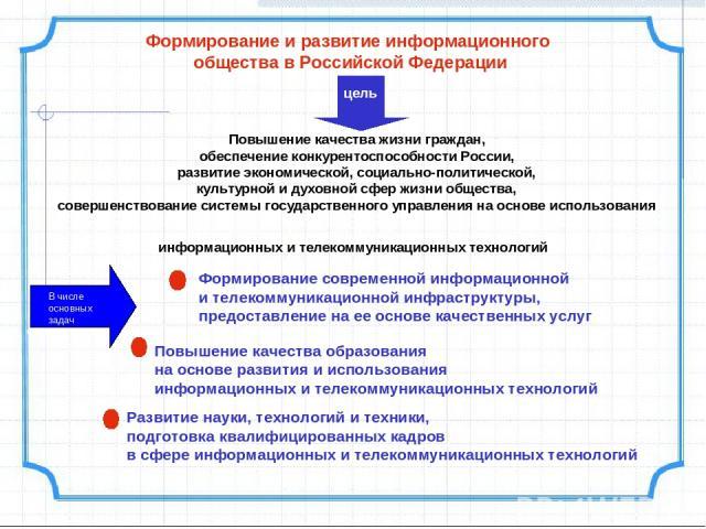 Формирование и развитие информационного общества в Российской Федерации Повышение качества жизни граждан, обеспечение конкурентоспособности России, развитие экономической, социально-политической, культурной и духовной сфер жизни общества, совершенст…