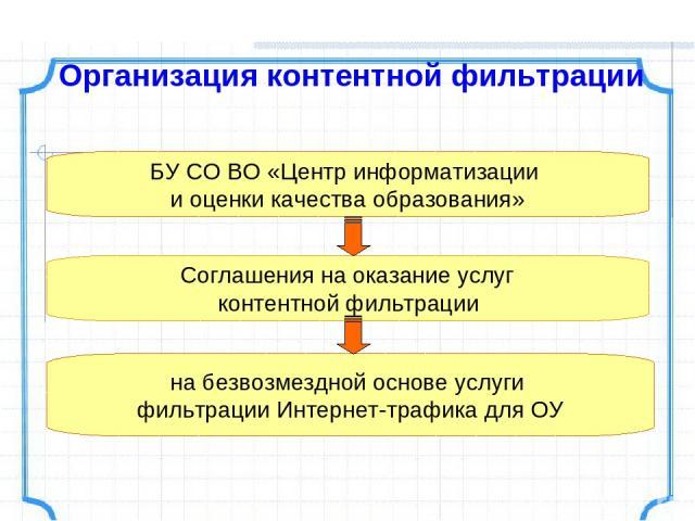 БУ СО ВО «Центр информатизации и оценки качества образования» Соглашения на оказание услуг контентной фильтрации на безвозмездной основе услуги фильтрации Интернет-трафика для ОУ Организация контентной фильтрации