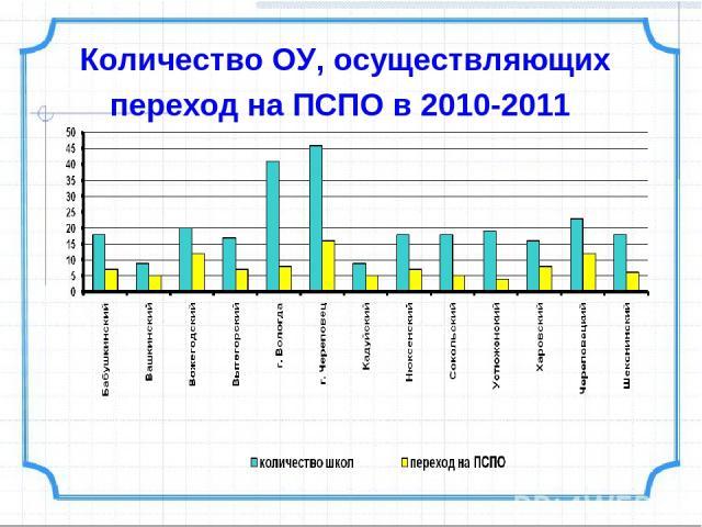 Количество ОУ, осуществляющих переход на ПСПО в 2010-2011