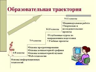 Образовательная траектория Основы информационных технологий Основы программирова