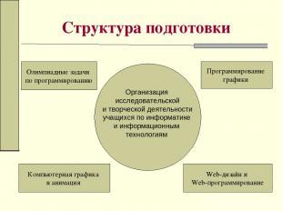 Структура подготовки Олимпиадные задачи по программированию Компьютерная графика