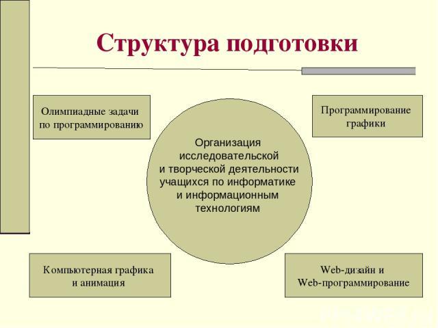 Структура подготовки Олимпиадные задачи по программированию Компьютерная графика и анимация Web-дизайн и Web-программирование Программирование графики Организация исследовательской и творческой деятельности учащихся по информатике и информационным т…
