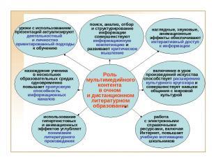 Роль мультимедийного контента в очном и дистанционном литературном образовании у