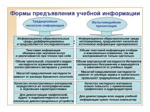 Информационно-образовательные среды дифференцированы и предъявляются последовате