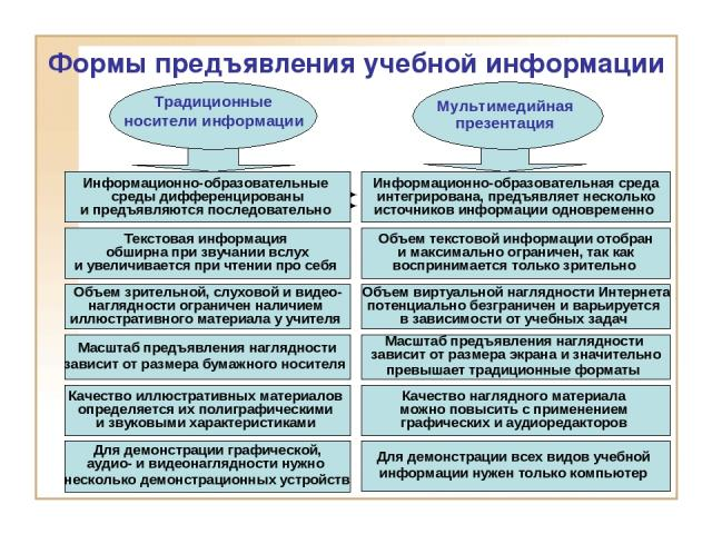Информационно-образовательные среды дифференцированы и предъявляются последовательно Формы предъявления учебной информации Традиционные носители информации Мультимедийная презентация Информационно-образовательная среда интегрирована, предъявляет нес…