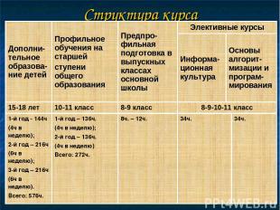 Структура курса Дополни-тельное образова-ние детей Профильное обучения на старше