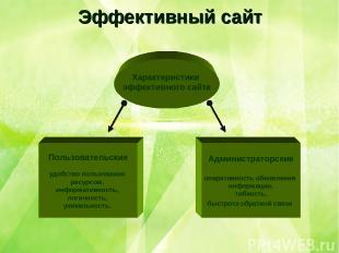 Эффективный сайт Пользовательские удобство пользования ресурсом, информативность