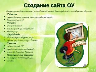 Создание сайта ОУ Структура информационных пользователей может быть представлена