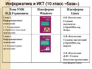 Информатика и ИКТ (10 класс «база») Тема УМК Н.Д.Угриновича Платформа Windows Пл