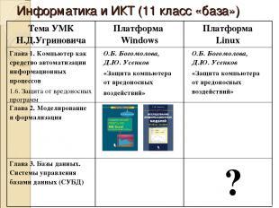 Информатика и ИКТ (11 класс «база») Тема УМК Н.Д.Угриновича Платформа Windows Пл