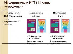 Информатика и ИКТ (11 класс «профиль») Тема УМК Н.Д.Угриновича Платформа Windows