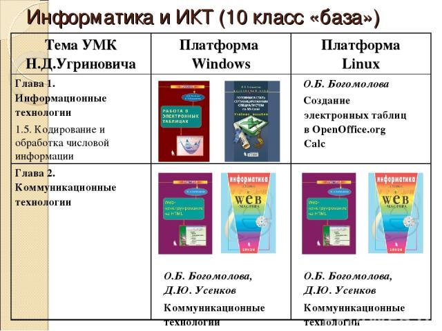 Информатика и ИКТ (10 класс «база») Тема УМК Н.Д.Угриновича Платформа Windows Платформа Linux Глава 1. Информационные технологии 1.5. Кодирование и обработка числовой информации О.Б. Богомолова Создание электронных таблиц в OpenOffice.org Calc Глава…