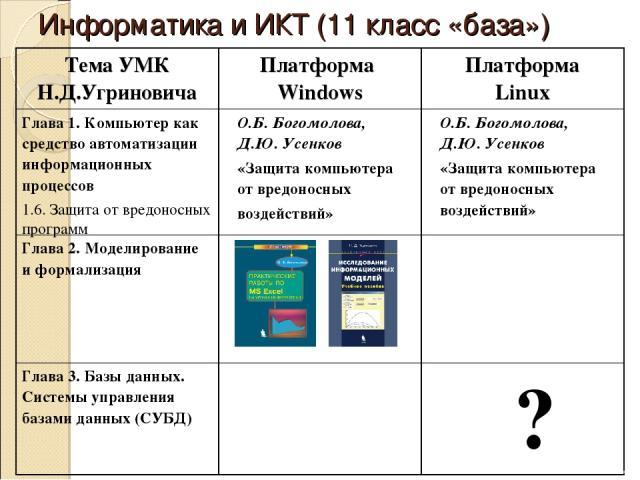 Информатика и ИКТ (11 класс «база») Тема УМК Н.Д.Угриновича Платформа Windows Платформа Linux Глава 1. Компьютер как средство автоматизации информационных процессов 1.6. Защита от вредоносных программ О.Б. Богомолова, Д.Ю. Усенков «Защита компьютера…