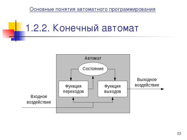 * 1.2.2. Конечный автомат Основные понятия автоматного программирования