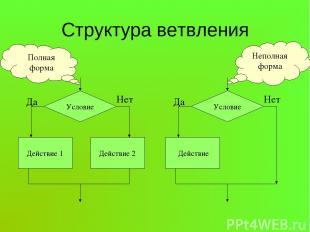 Структура ветвления Условие Действие 1 Действие 2 Да Нет Условие Действие Да Нет